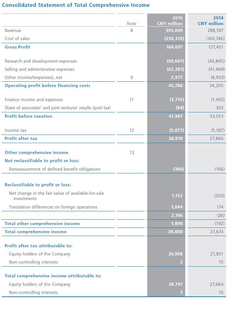 Consolidated financial statements summary and notes huawei annual consolidated financial statements summary and notes altavistaventures Image collections