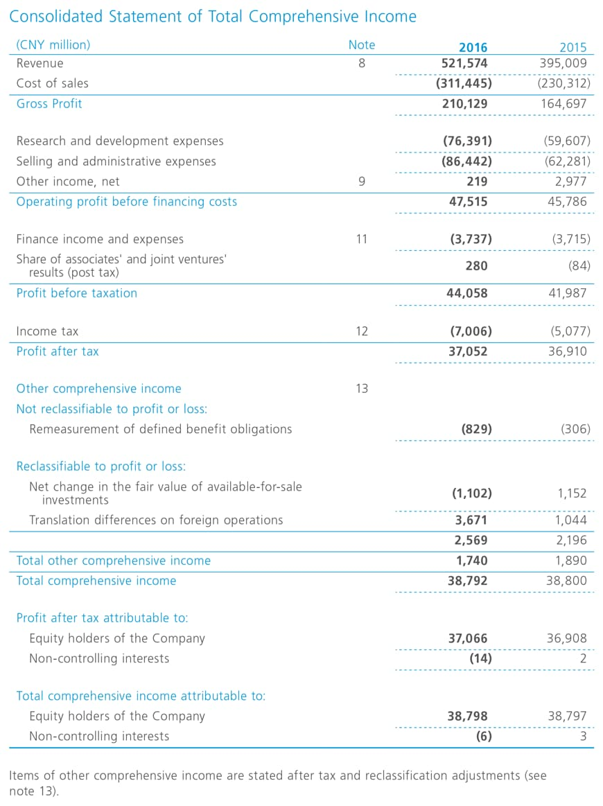 what are corporate financial statements report Financial reports 2018  q1 financial statements march 31, 2018 2017   consolidated financial statements for the years  corporate profile corporate .