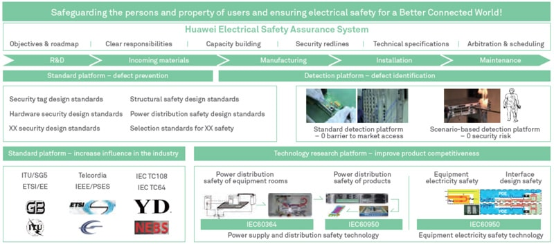 electrical safety ideas health and safety first huawei sustainability