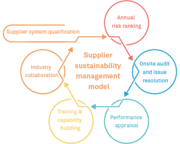 Supply chain management huawei sustainability into product lifecycles and the value chain we also drove collaboration across industries and along the supply chain helping industry players fulfill fandeluxe Image collections