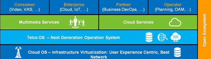 Digitizing with huawei telco os architecture and applications figure 2 blueprint for implementing digital enterprise architecture malvernweather Gallery