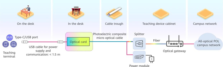Optical card solution