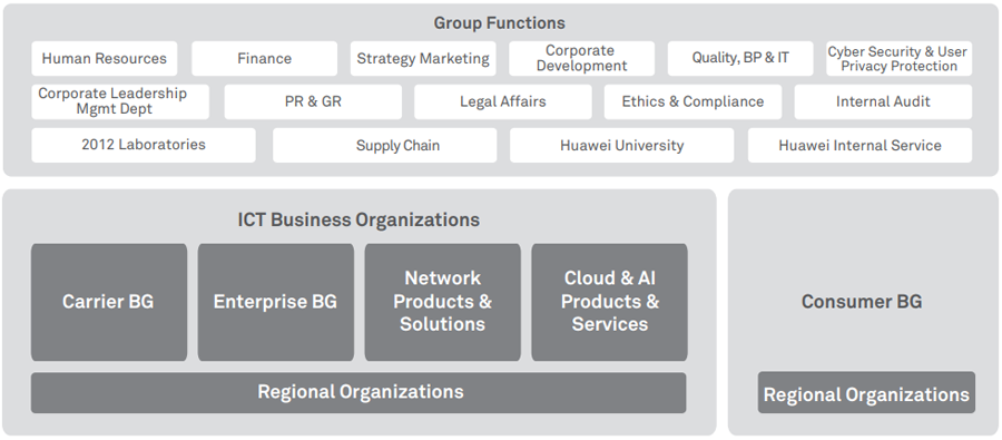 Corporate Governance - About Huawei