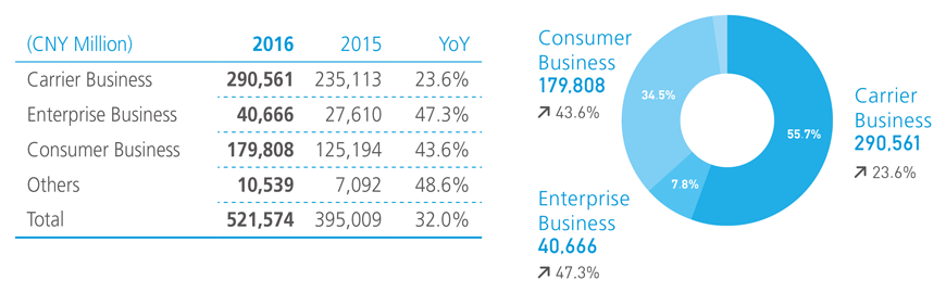Management Discussion and Analysis - Huawei Annual Report 2016