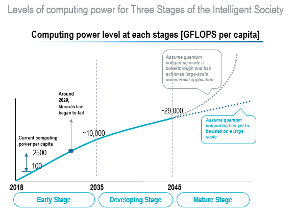 Ubiquitous computing power