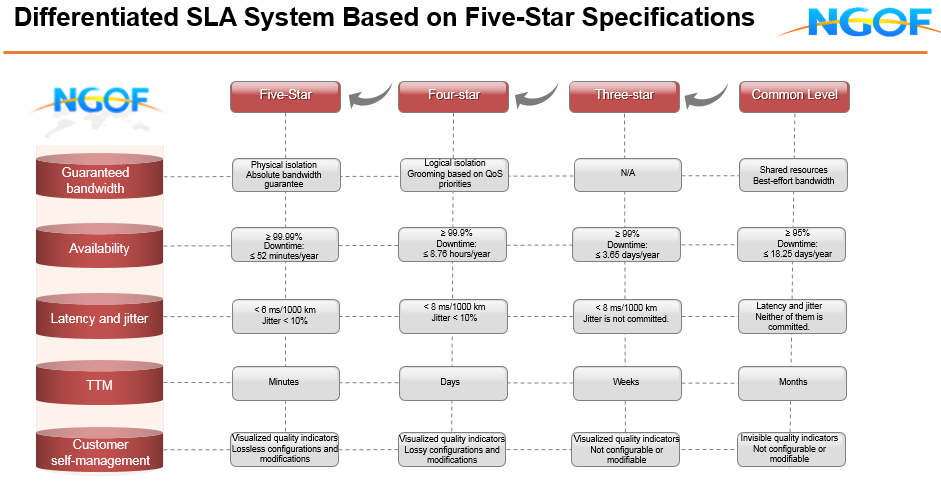 5 Starts Specification