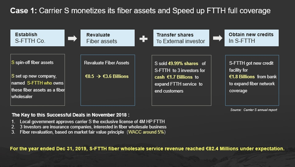 Fiber monetization