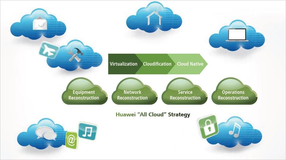 Cloud Native goes beyond virtualization - Huawei Publications