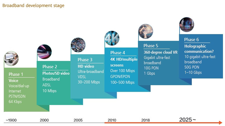 Broadband development stage