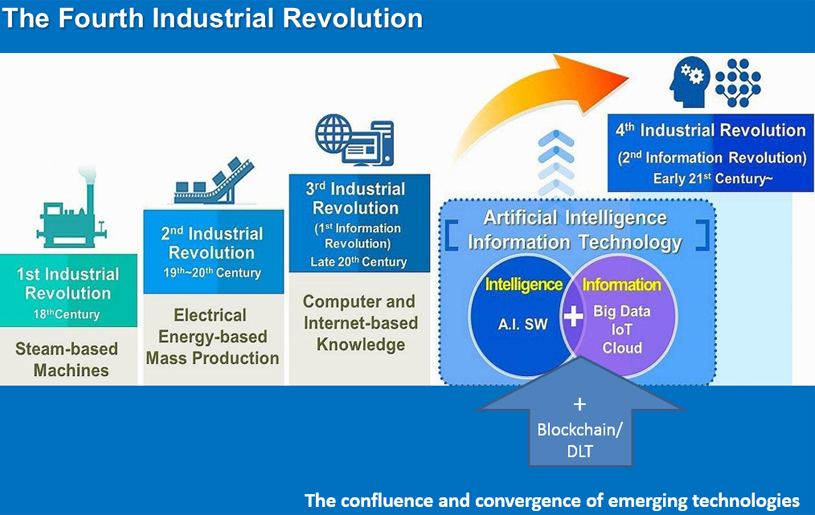 Accelerating Success In The 4th Industrial Revolution