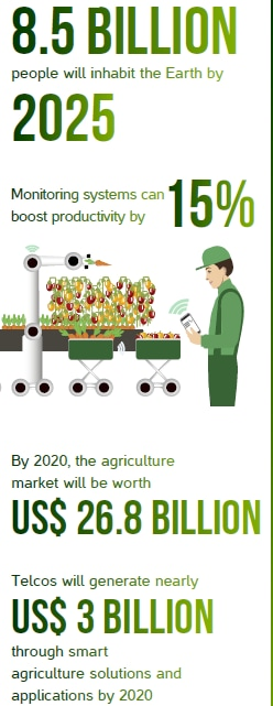 Feeding the world with connected farming - Huawei Publications