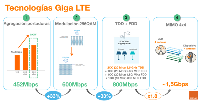 Huawei Spain and Orange Reach Download Speeds of More Than 1 5 Gbps
