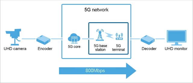 SoftBank and Huawei Demonstrate 5G Use Cases - Huawei Press