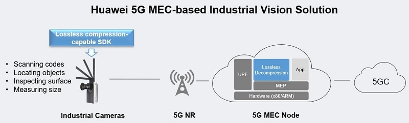 Huawei 5G MEC-based Industrial Vision Solution