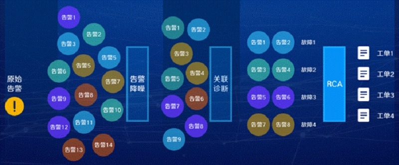 AI-enabled Network Fault Management Solution