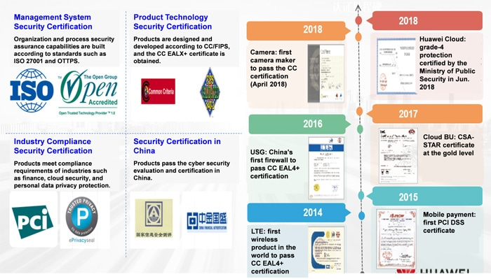 huaweis certifications