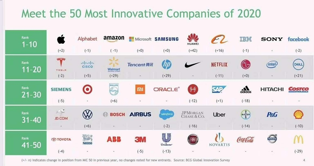 V2 50 Most Innovative Companies 2020