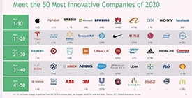 2 50 Most Innovative Companies 2020