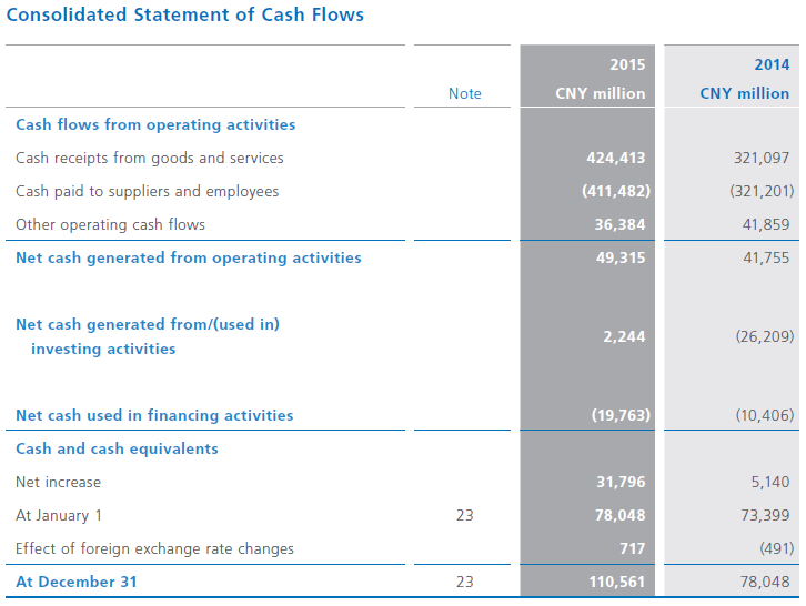 a discussion on the development of statement of cash flow Explore the requirements of the statement of cash flows guidance and related standards, and learn how to make appropriate classifications of transactions and topics discussed presentation requirements and issues operating section options and reporting issues cash equivalents—issues and examples ongoing.